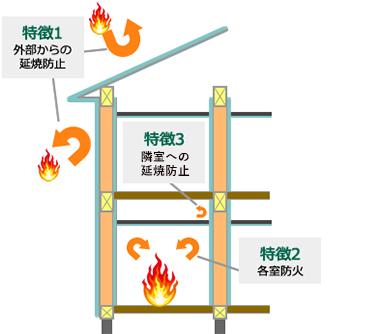 火から家を守る